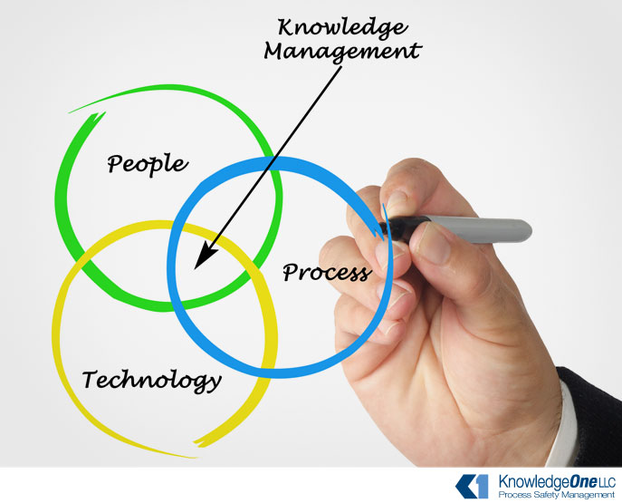 Knowledge Management Experience and Success Stories